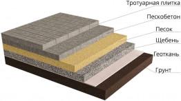 Монтаж брусчатки с полной подготовкой основания под ключ с материалами