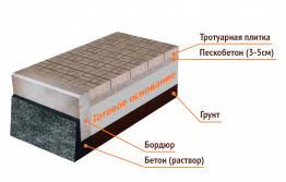 """Мощение тротуарной плитки на готовую основу (""""под ключ"""" с необходимыми стройматериалами)"""
